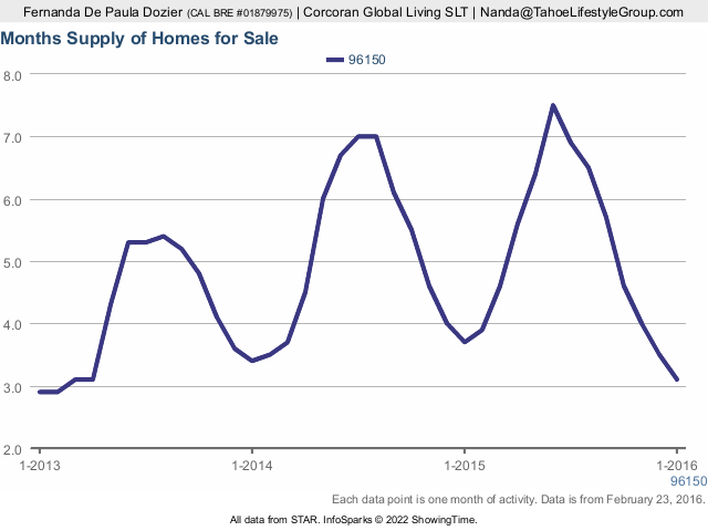 This is the months supply of homes for sale